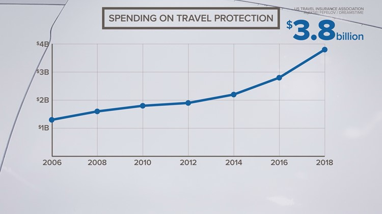 Spending on travel insurance over the years