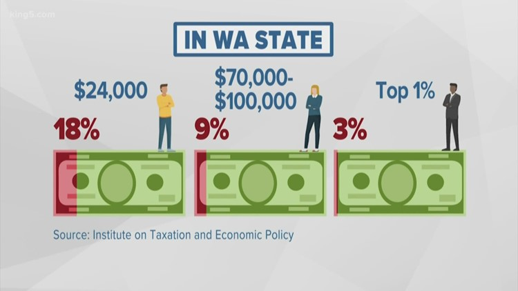 Higher burden on lower income taxpayers in Washington