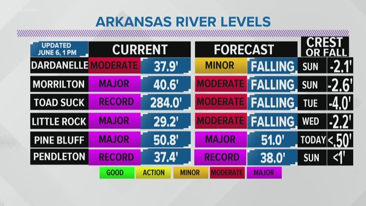 AR River Levels 06/06