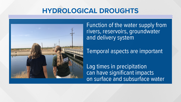 hydrological drought