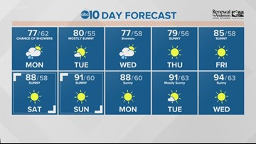 Local morning weather: Sept. 16, 2019