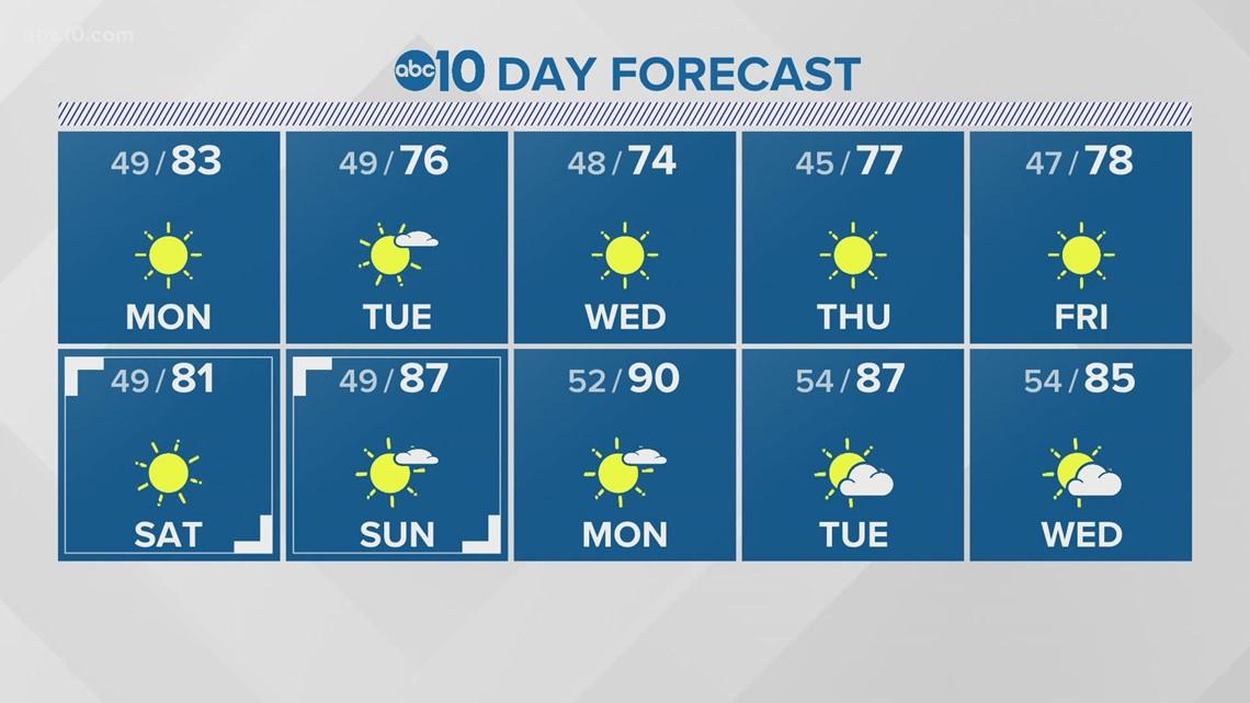 Sacramento Overnight Forecast: April 11, 2021