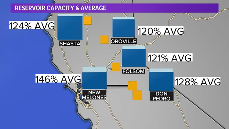 Reservoir levels above average
