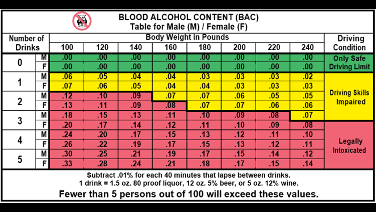 Blood Alcohol Content (BAC) Chart