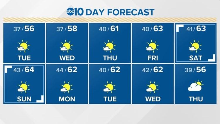Sacramento Local Forecast