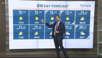 Local afternoon weather: Nov. 8, 2018