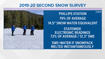 California's winter snowpack below average after dry January