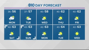 Local evening weather: January 20, 2019