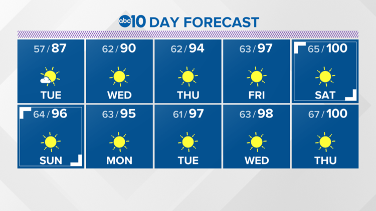 10-Day Forecast
