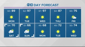 Local 6 p.m. Weather: September 22, 2019