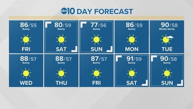 Sacramento Weather Forecast | September 17th, 2021