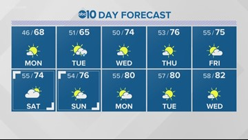 Local morning forecast: May 20, 2019