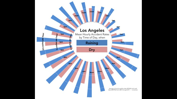 Mean Hourly Accident Rates by Time of Day in Los Angeles