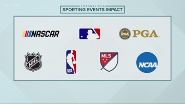 National sports leagues postpone, suspend seasons due to coronavirus concerns