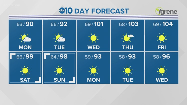 Sacramento Overnight Weather: July 25, 2021