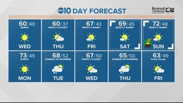 Local A.M. forecast: Wednesday, March 13, 2019