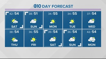 Local 6 p.m. Weather: Feb. 15, 2019