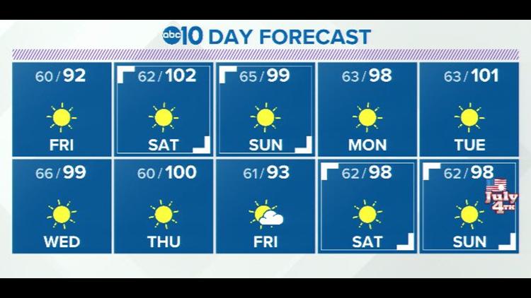 Sacramento Weather Forecast