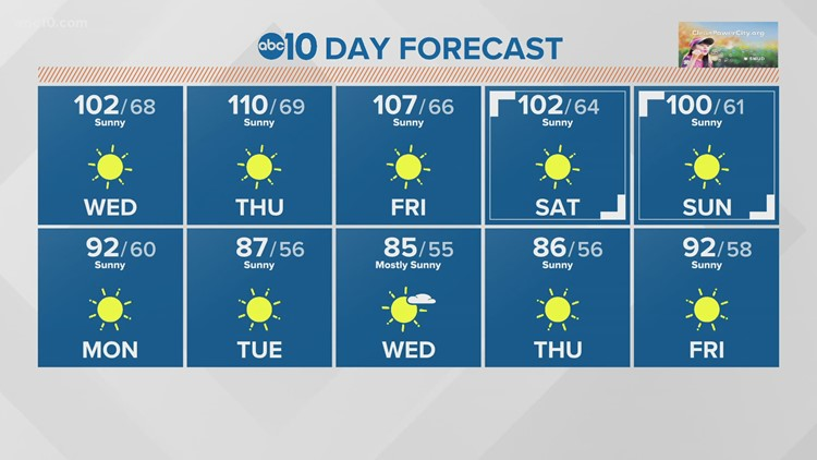 Dangerous heat begins today in the Central Valley