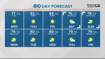 Local a.m. weather: April 17, 2019