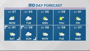 Local 6 p.m. weather: January 19, 2020