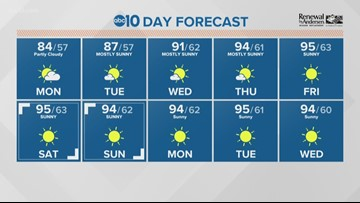 Local morning weather: July 8, 2019