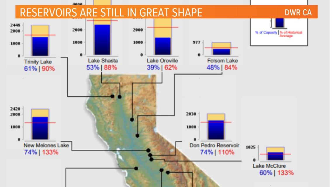 The 2017-18 California rainy season comes to a close. How'd we do?