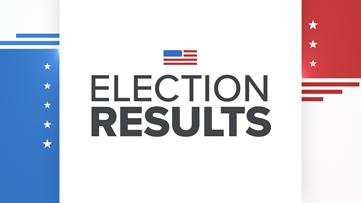 2020 Sacramento California Northern California Election Results Updated Abc10 Com Abc10 Com