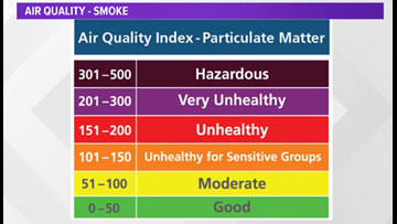 Need to Know: How bad air quality affects you