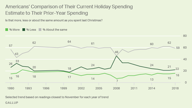 Christmas Spending.Christmas Spending Expected To Increase Modestly Despite