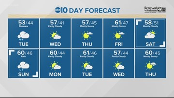 Local afternoon weather: Jan. 21, 2020