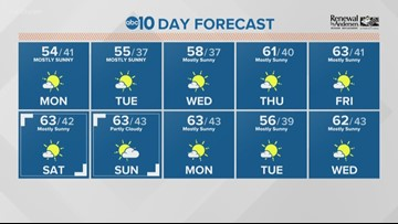 Local a.m. weather: Jan. 21, 2019