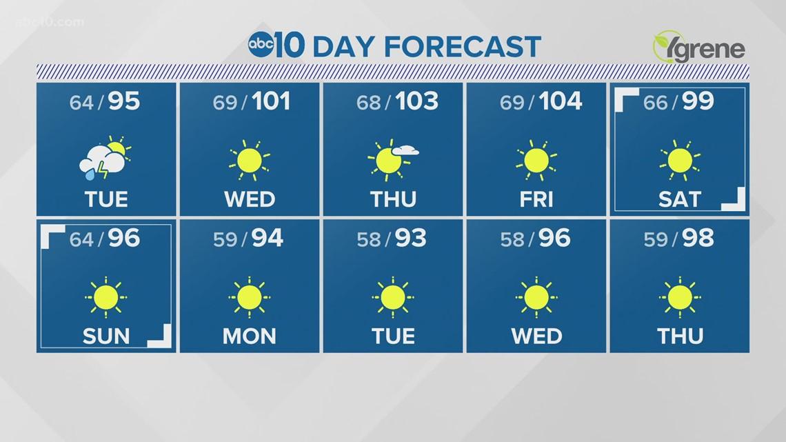 Sacramento Overnight Weather: July 26, 2021