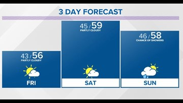 More Showers Expected This Weekend