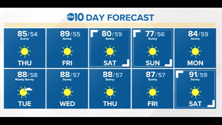 Nice and cool temps heading into the weekend