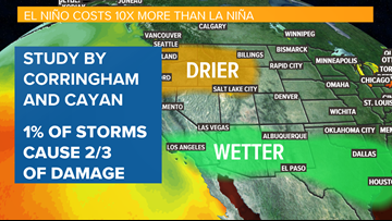 New research confirms El Niño can have major economic impacts for California
