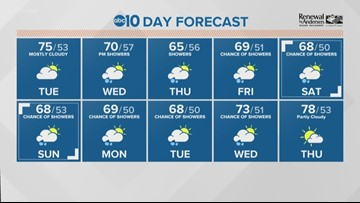 Local morning forecast: May 14, 2019