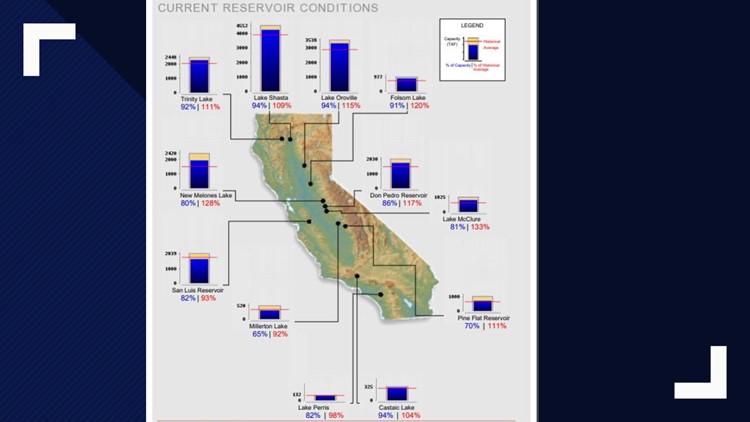 California Reservoir Levels