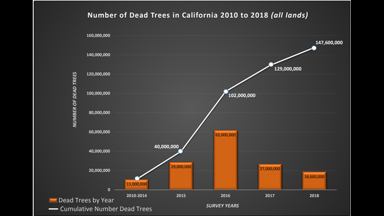 2010-2018 California tree mortality chart