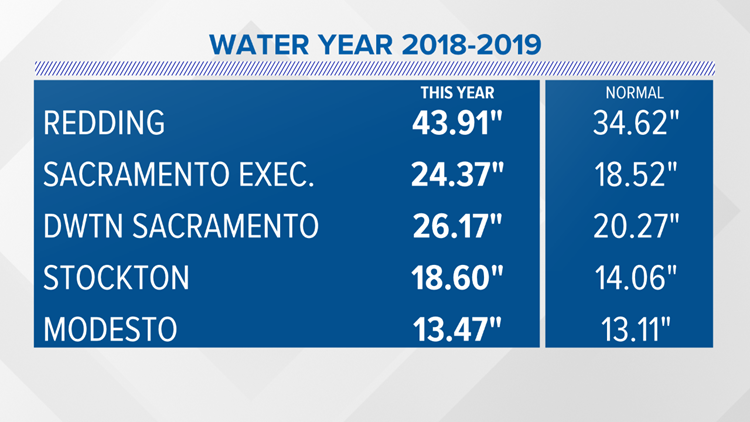 2018-19 water year