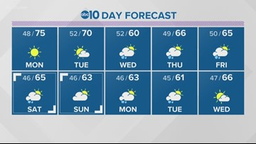 Local 6 p.m. weather: March 17, 2019