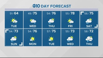 Local 11 p.m. weather: May 20, 2019