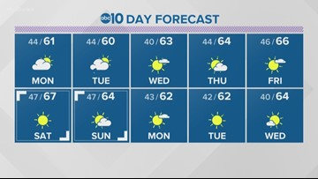 Local evening weather: January 26, 2020