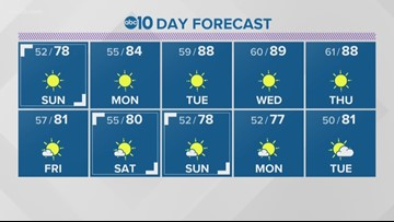 Sacramento Local Forecast: April 20, 2019