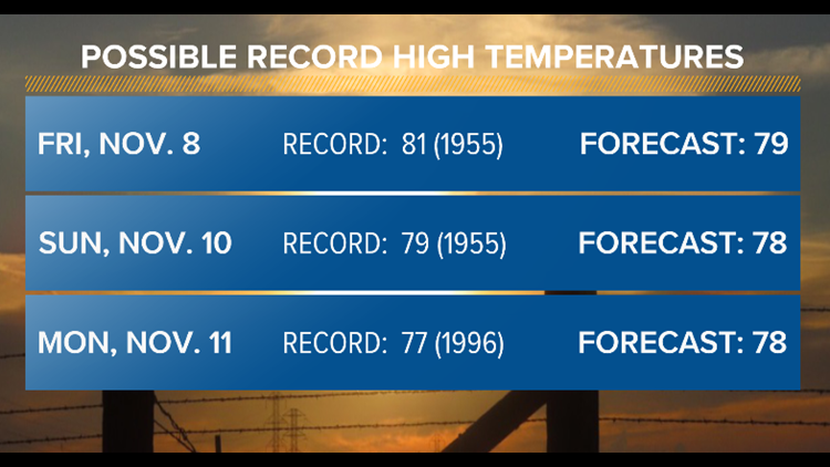 POSSIBLE RECORD HIGH TEMPERATURES
