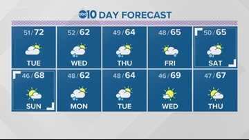 Local 6 p.m. weather: March 18, 2019