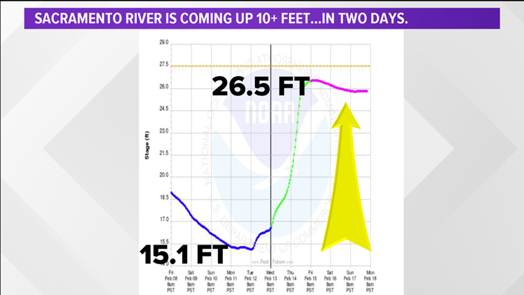 Projected rise in the Sacramento river near OId Sac