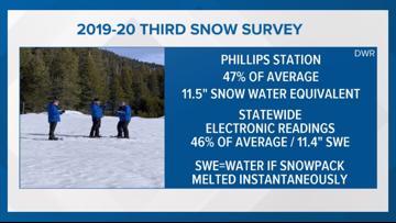 Lack of snowfall leads to below-average snowpack in California