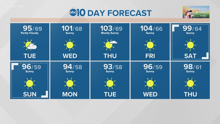 Tuesday forecast: July 27, 2021