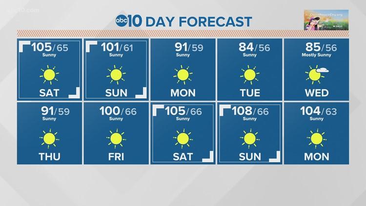 Sacramento Weekend Weather